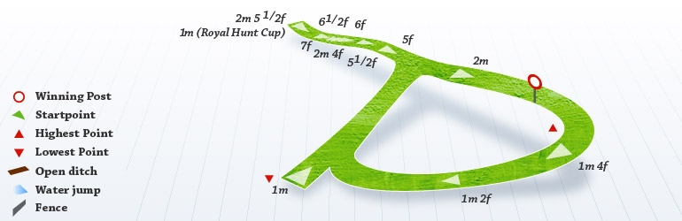 Ascot's course layout: straight up to a mile, with longer races on the round course. Also a round mile