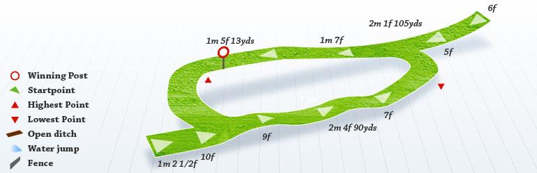 Ayr Racecourse (2–4 Whitletts Road, Ayr) |Ayr Race Track
