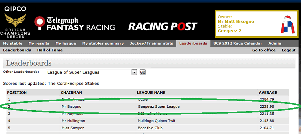 Fantasy Racing: Team Geegeez in second spot