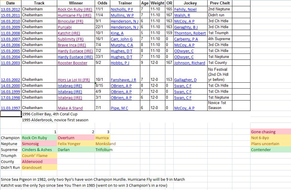 Champion Hurdle Stats 2013