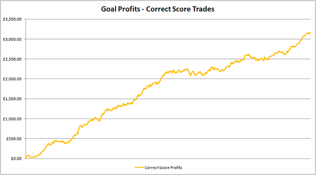 £3,175 profit to £10 stakes - that's 317.5 units profit!