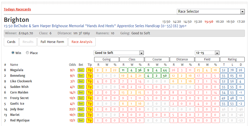 New ratings info on geegeez racecards