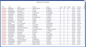 The new Horses 4 Courses report outlines course form of all that previously raced at today's course