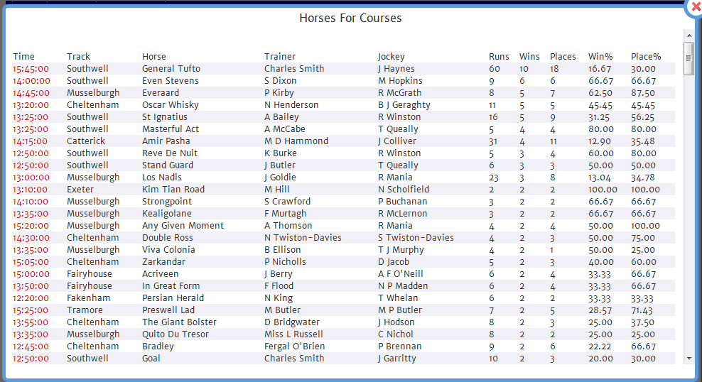 The new Horses four Courses report outlines course form of all that previously raced at today's course