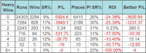 Nh Hcap performance by previous heavy ground wins