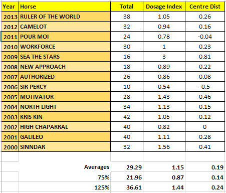Dosage Profiles of Derby winners 2000+