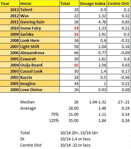 Oaks 2014 Preview: Dosage Profiles since 2000
