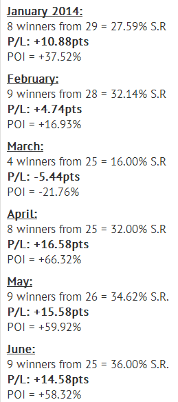 First half 2014 profits for Stat of the Day