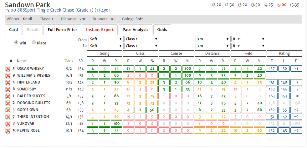 Plenty of Tingle Creek chances on form profiles, notably Oscar Whisky