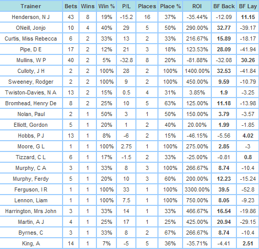 Top Cheltenham Festival Trainers in Non-Handicap Chases 2010-14