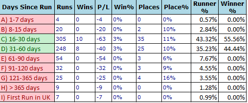 Grand National 2015: Days Since A Run Trends