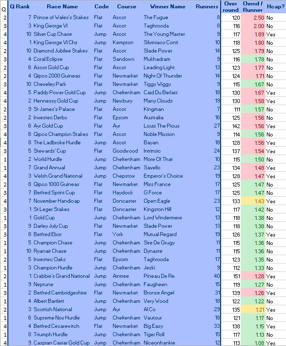 Top Ten Betting Races per Quarter (2014), by Overround per runner