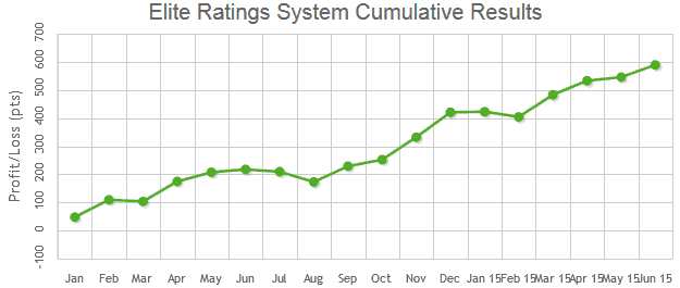Elite Ratings System