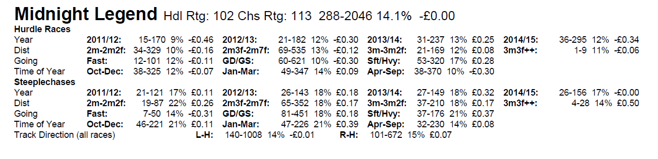 Peter May's Sire Statistics
