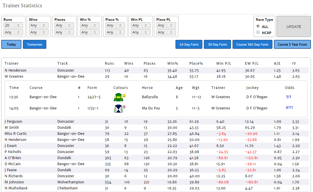 Geegeez Gold Trainer Statistics Report