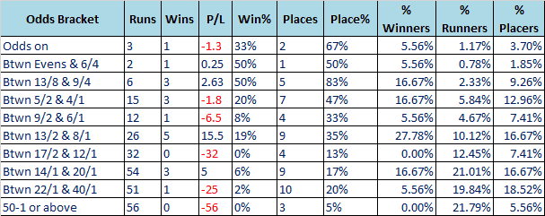 Gold Cup Odds Trends