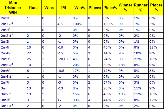 Ryanair Chase max distance win trends