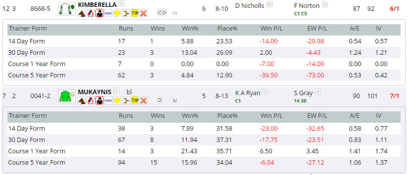 In form, or not? Actors are important factors in the handicapping process...q
