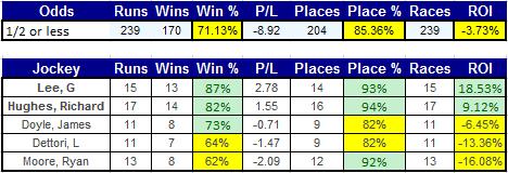jockey_odds_0.5orless