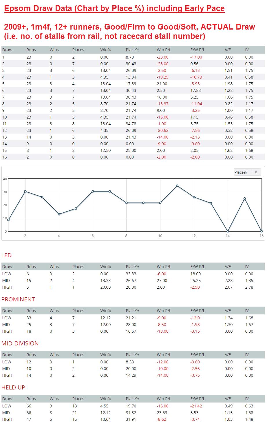 Epsom Derby distance draw data: very little in it...