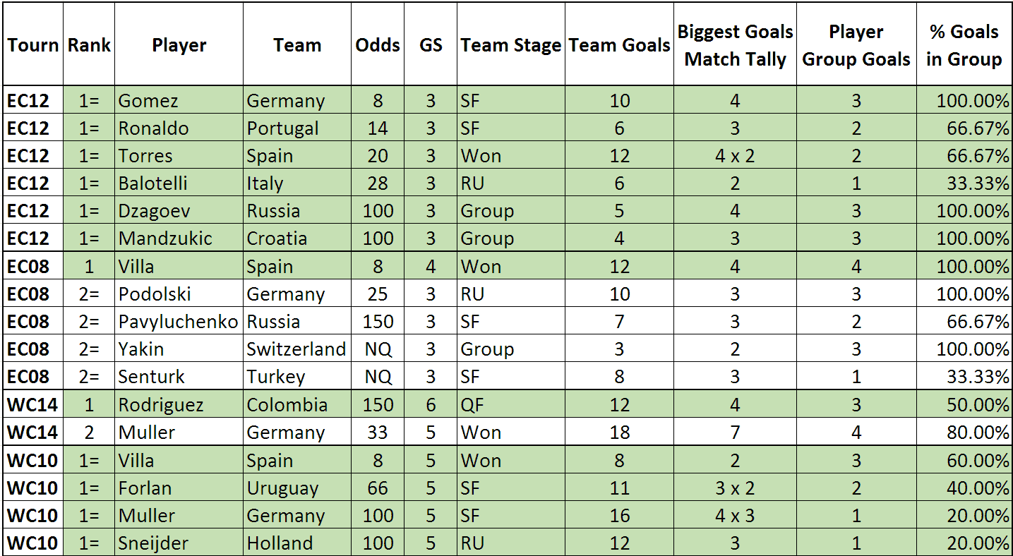 Euro 2016: Recent tournament scorer stats