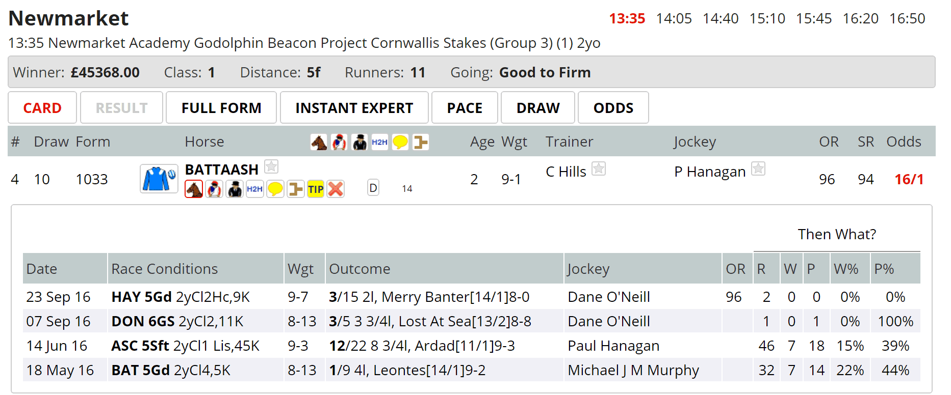 Top Speed Rating, and 16/1 in the Cornwallis Stakes