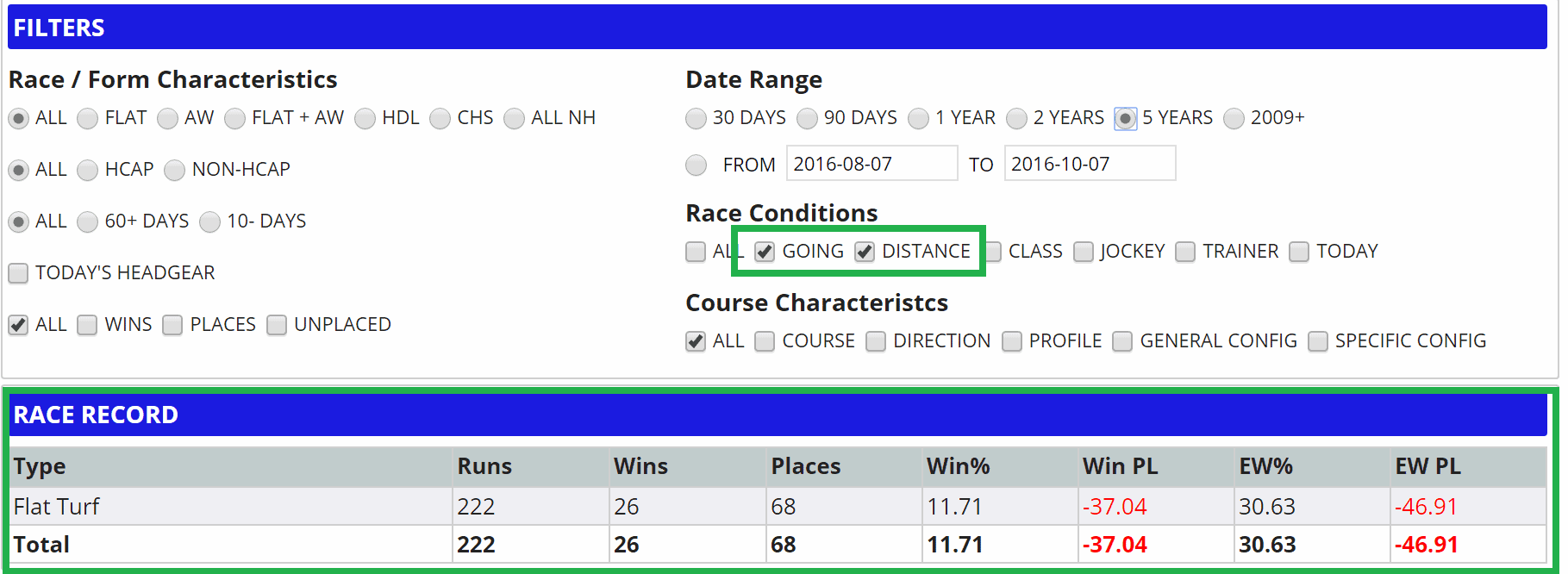 Dark Angel five year distance and going form