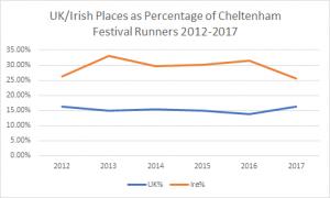 Cheltenham Festival places as a percentage of runners: UK vs Ireland