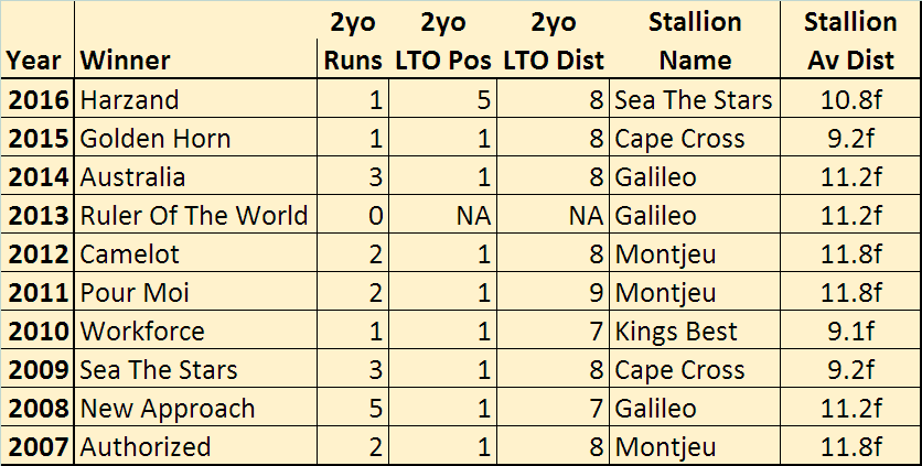 2017 Derby Trends: 2yo and Sire stats