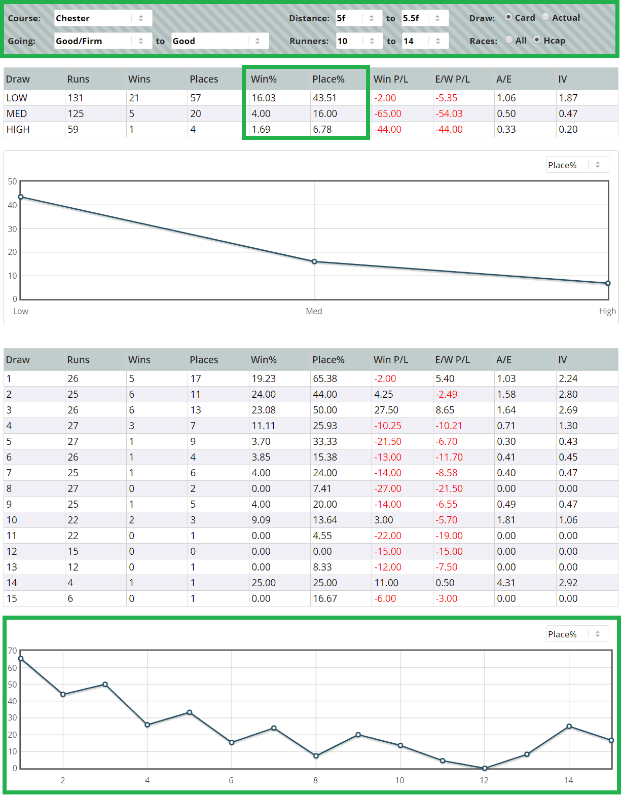 Low is heavily favoured at the shortest trips; and high is heavily UNfavoured