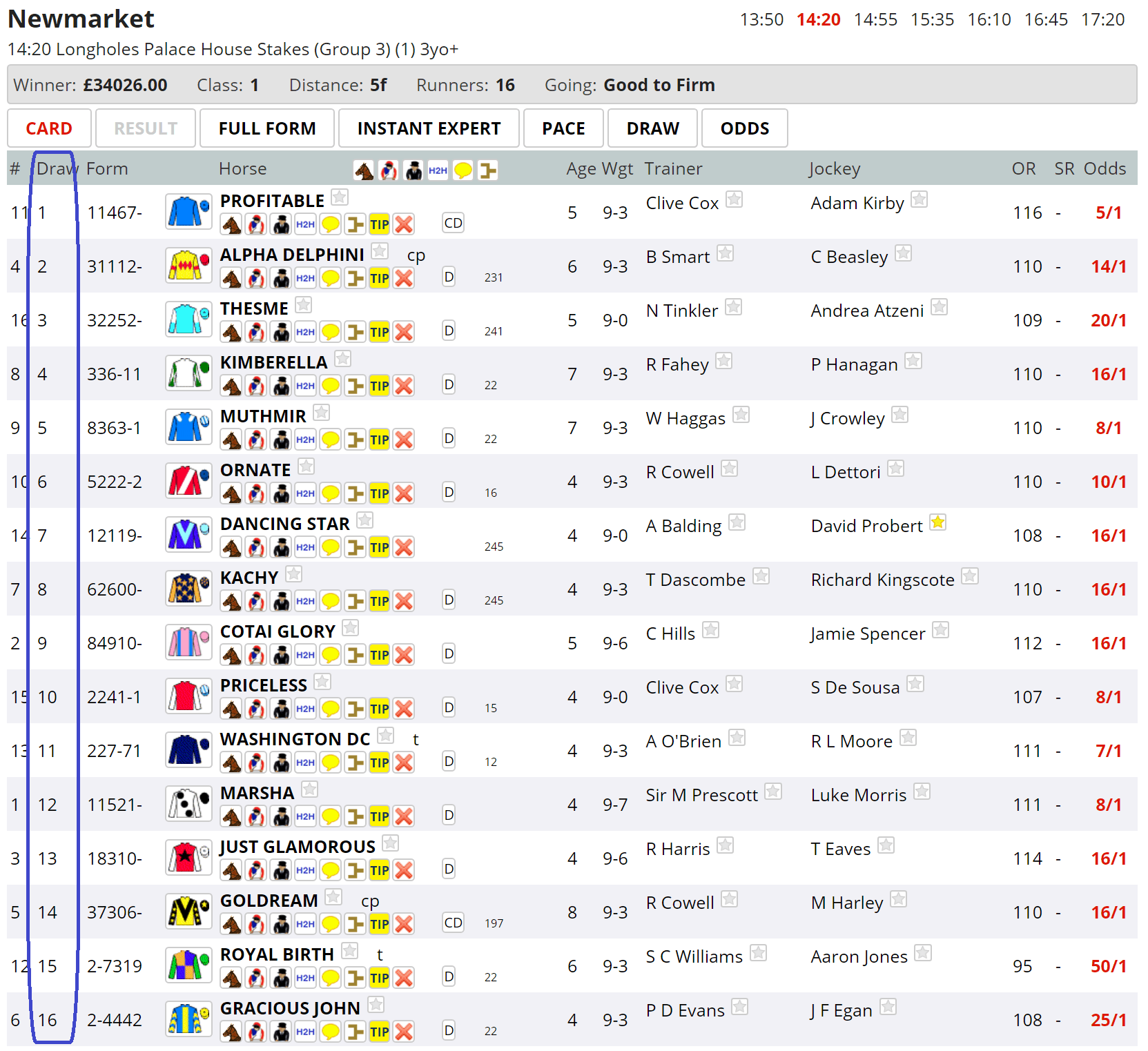 Low to middle is probably going to be favoured in the Palace House Stakes