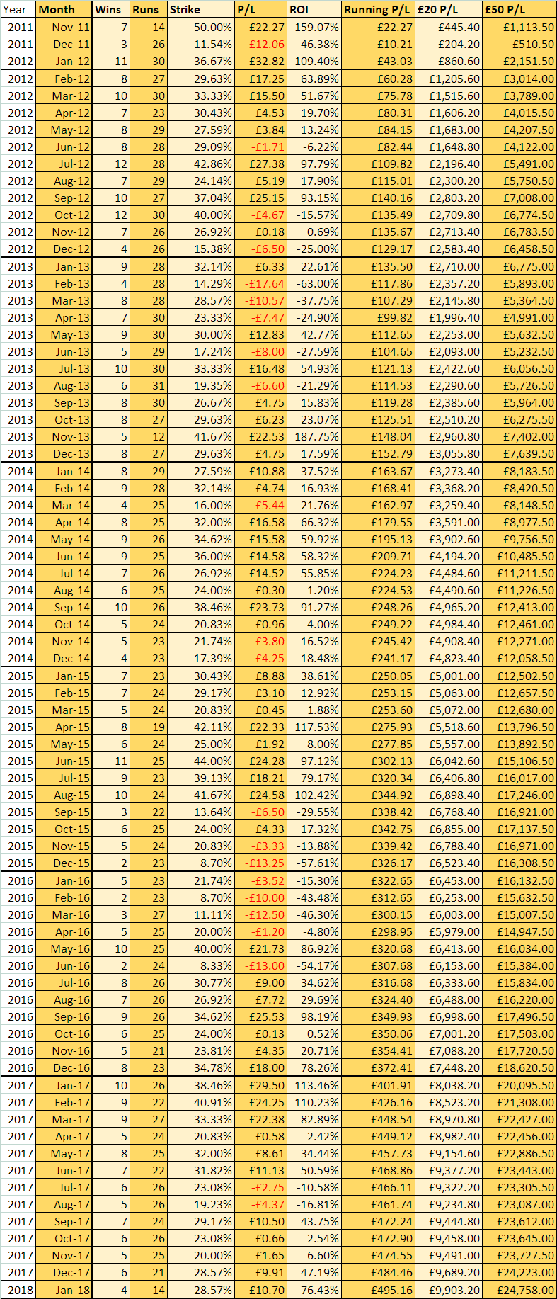 Month by month performance breakdown for Stat of the Day