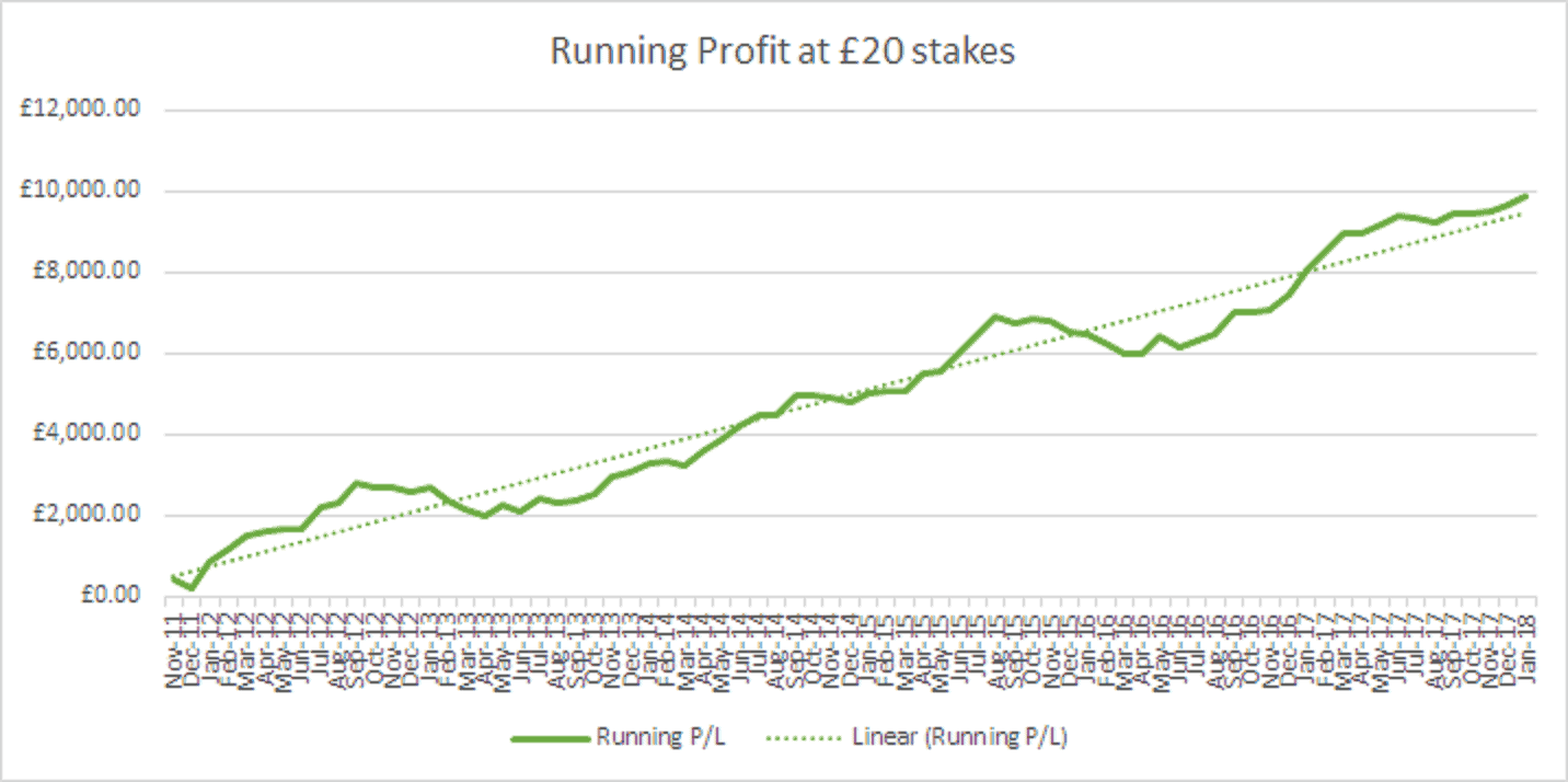A very satisfying profit curve for Stat of the Day, in spite of occasional inevitable downturns