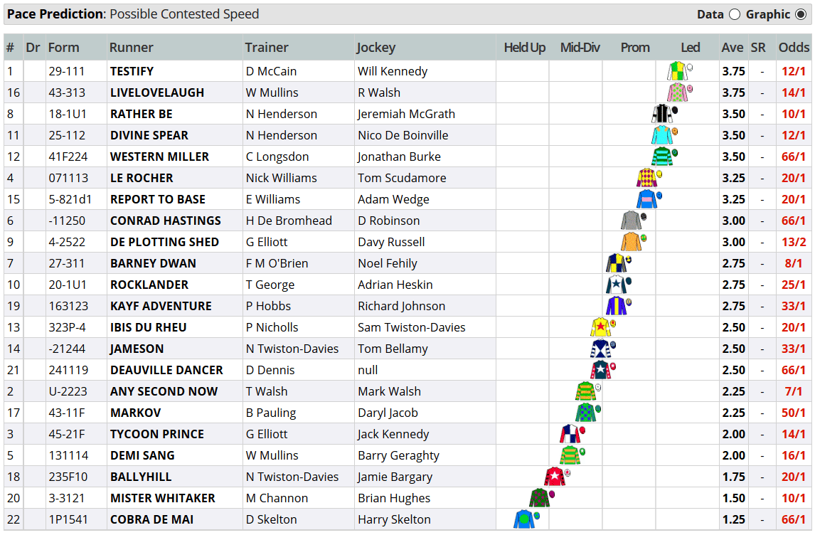 Close Brothers Novices' Handicap Chase 2018 pace map