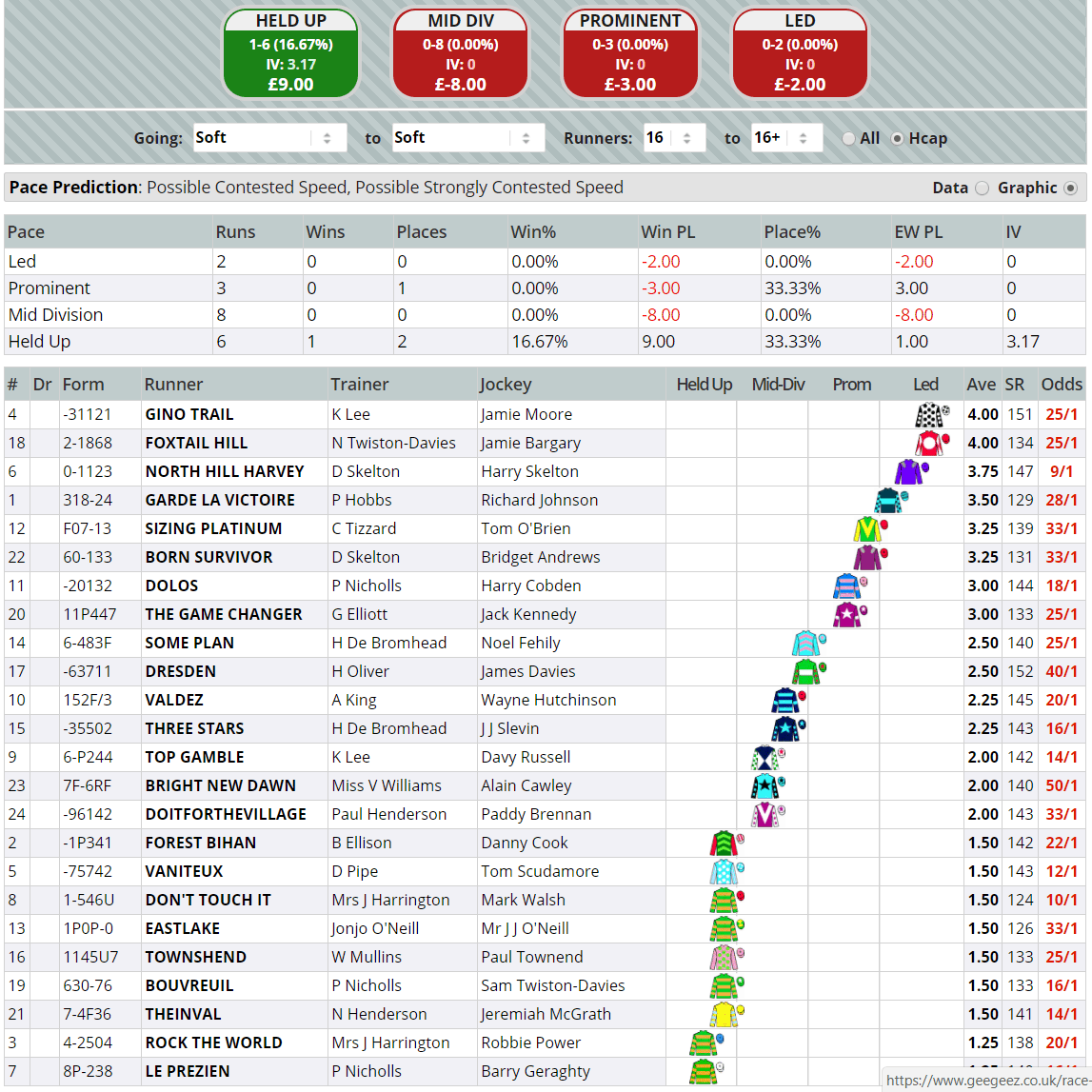 Grand Annual Handicap Chase 2018: Pace Map