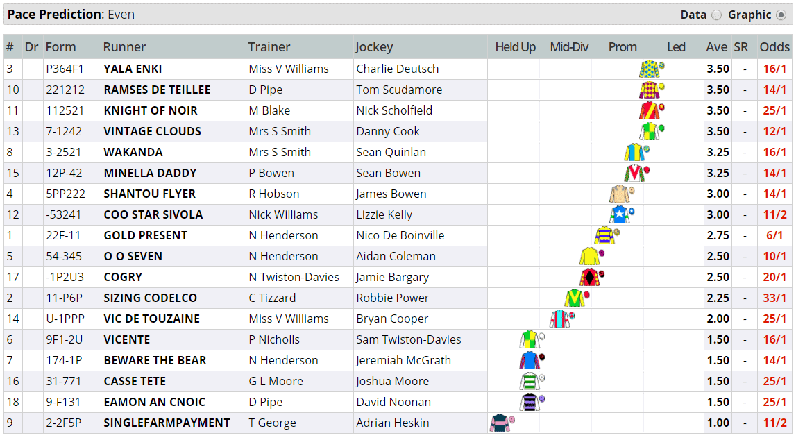 Ultima Business Solutions Handicap Chase Pace Map