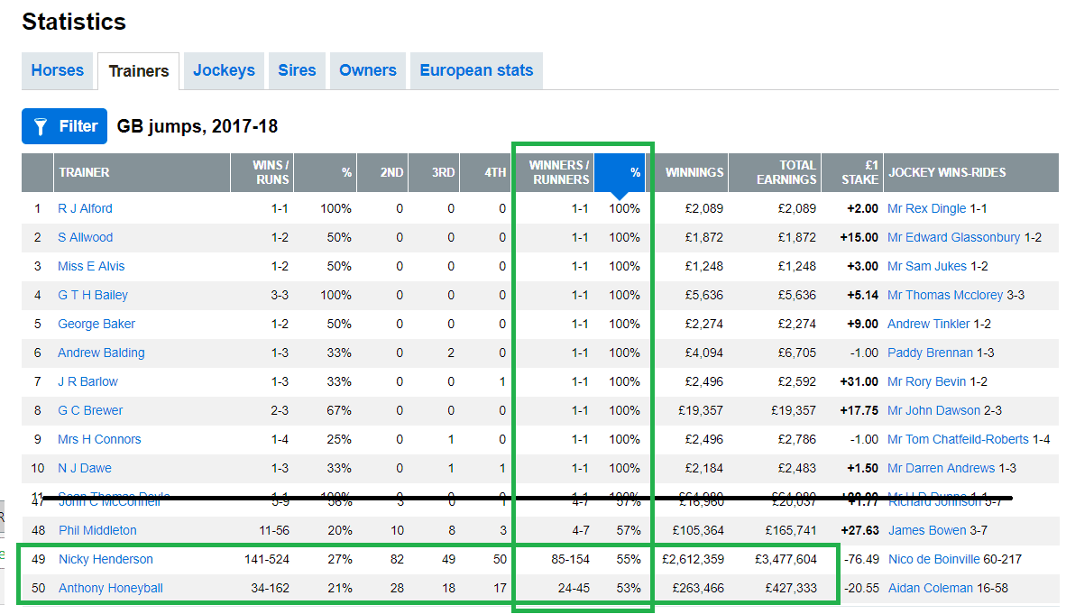 Anthony's winners-to-runners ratio was the 2nd best in the country