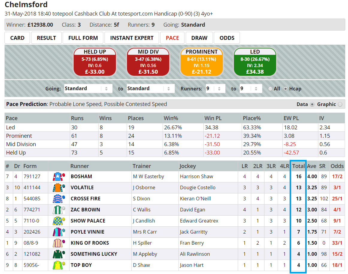 Bosham was a very likely leader on a speed-favouring track, and prevailed at 7/1