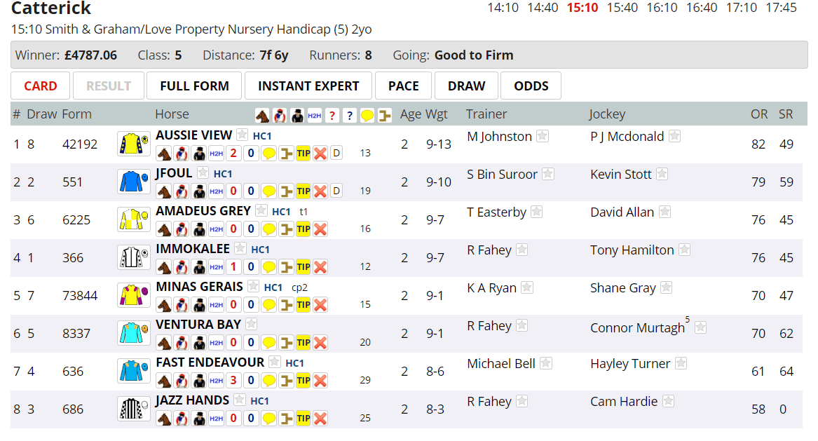 No right side odds column. Odds also removed from Instant Expert, Pace, and Odds tabs. Reinstate from My Geegeez