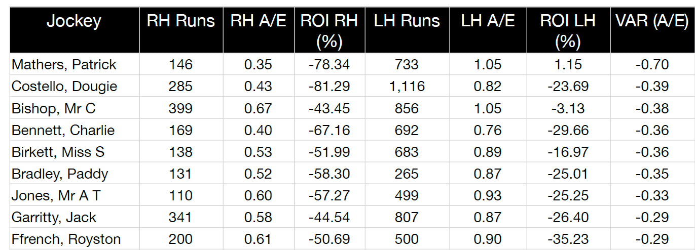 Jockeys whose performance going left-handed is markedly superior to their right-handed performance
