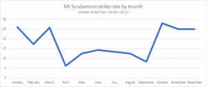 MJ Scudamore Chase Runners at 20/1 or less SP by month (from 1st January 2012 to 8th September 2018)