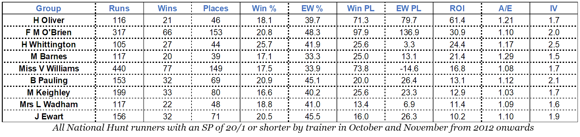 All National Hunt runners with an SP of 20/1 or shorter by trainer in October and November from 2012 onwards