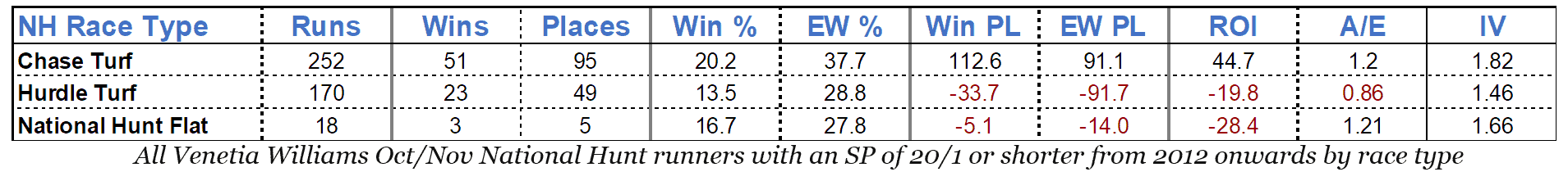 All Venetia Williams Oct/Nov National Hunt runners with an SP of 20/1 or shorter from 2012 onwards by race type