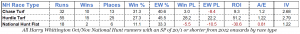 All Harry Whittington Oct/Nov National Hunt runners with an SP of 20/1 or shorter from 2012 onwards by race type