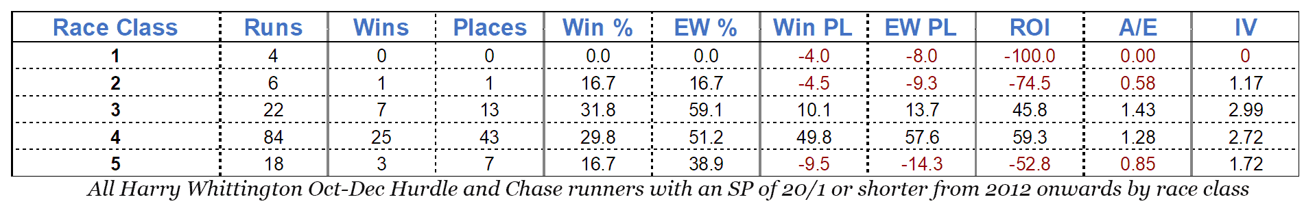 All Harry Whittington Oct-Dec Hurdle and Chase runners with an SP of 20/1 or shorter from 2012 onwards by race class