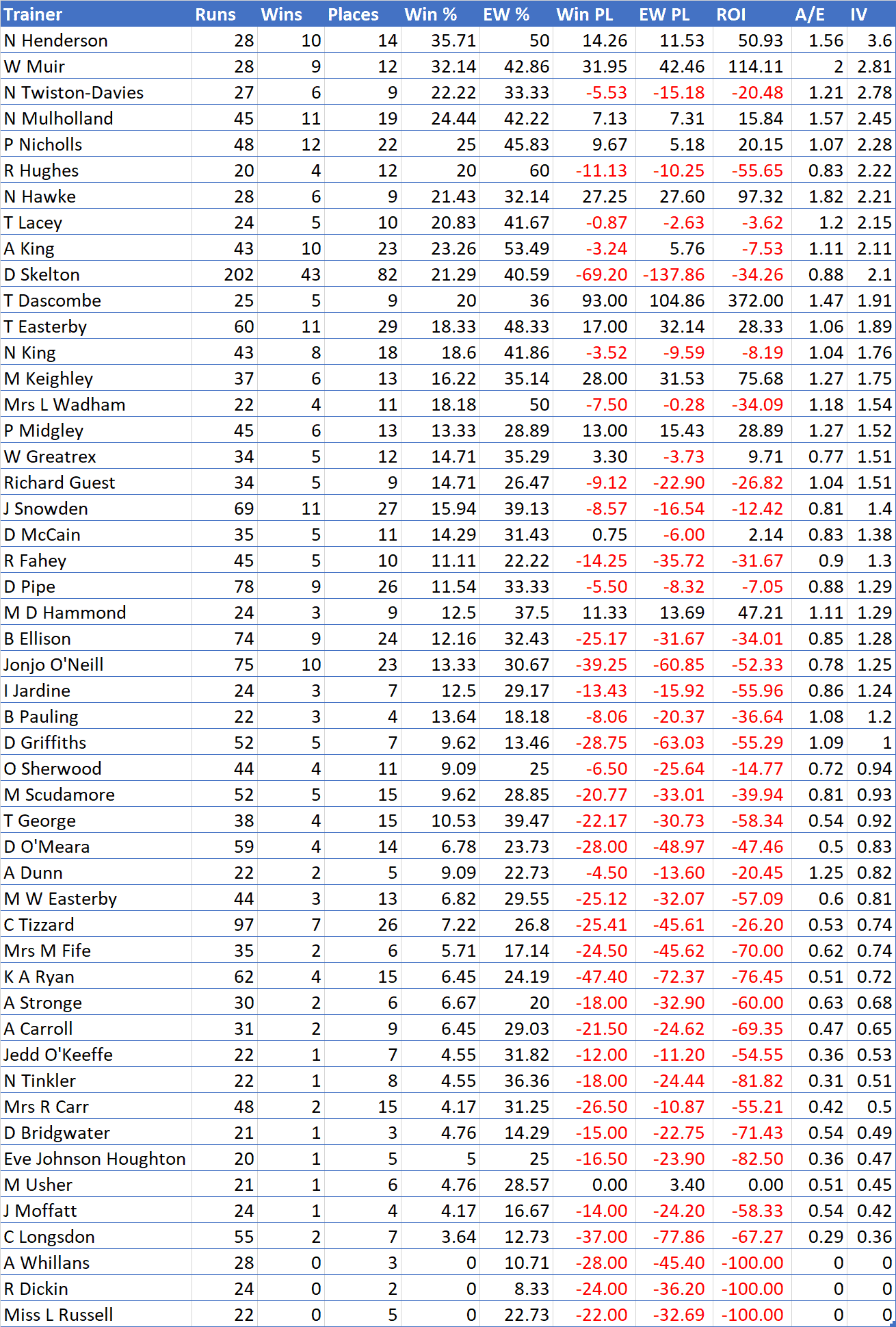 W+ performance by trainer, 20+ runs, sorted by Impact Value