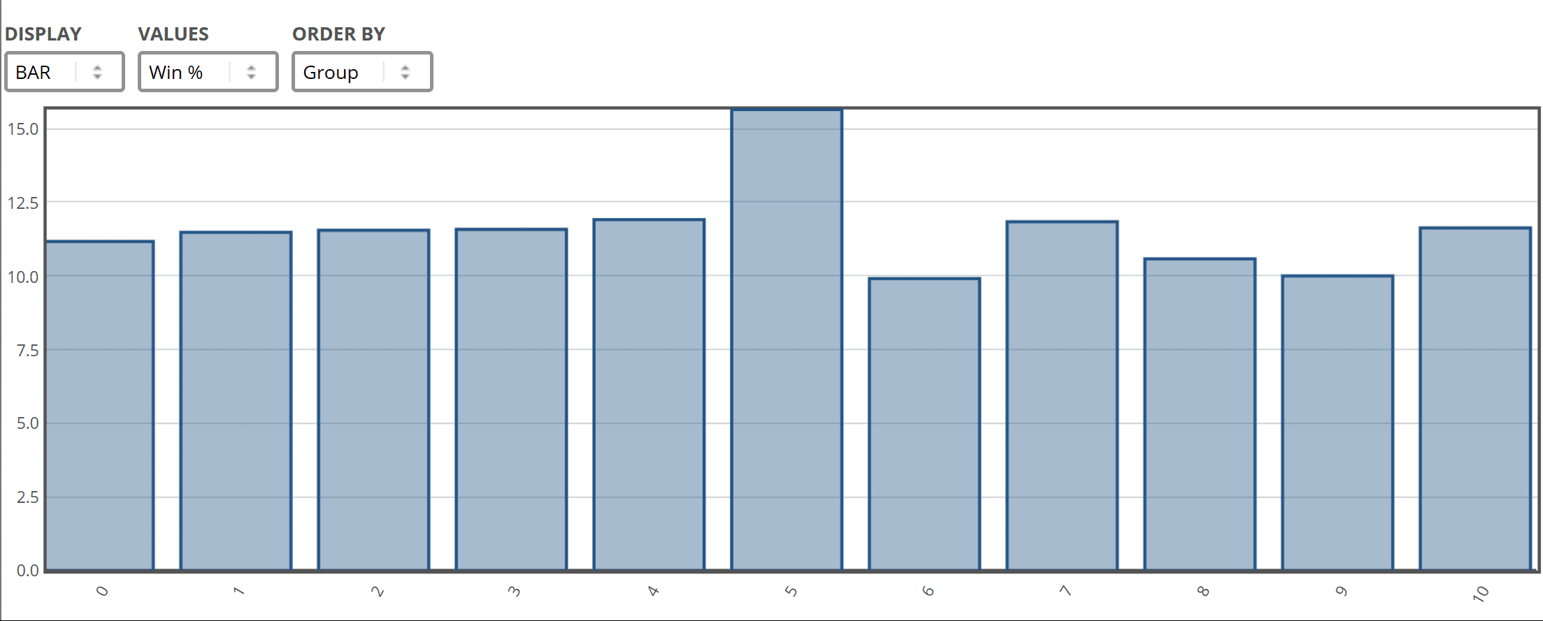 Win strike rate, by runs after wind surgery, all UK runners 19/1/18-18/11/18