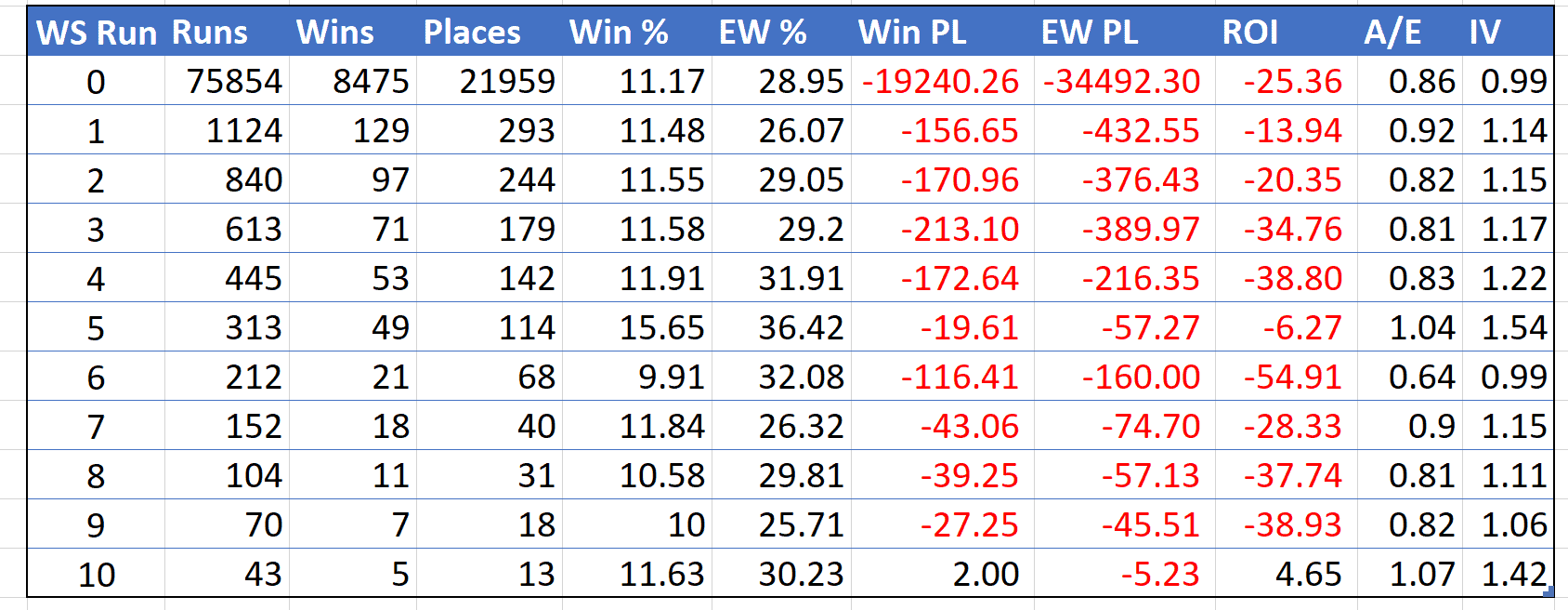 Table view of horse performance by wind surgery run, 19/1/18-18/11/18