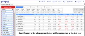David Probert is the winningmost jockey at Wolverhampton in the last year