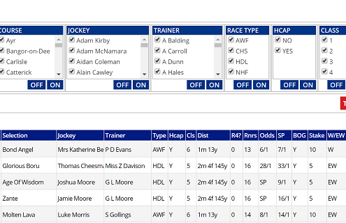 Bet Tracker, new on Geegeez Gold, allows users to record and analyse their horse racing betting performance
